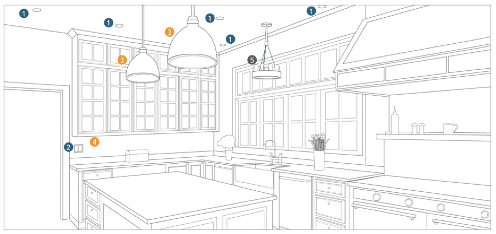 Diagram of different light sources needed in a kitchen including general lighting, task lighting and accent lighting